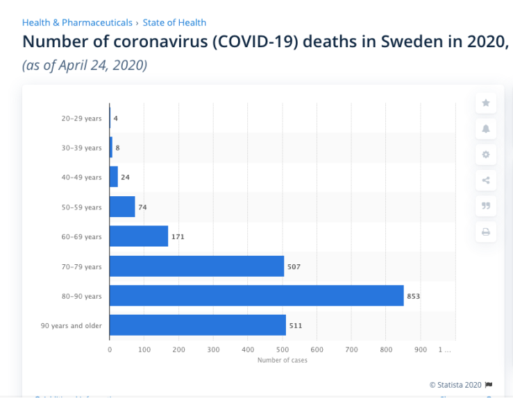 COVID 19 deaths by Age group